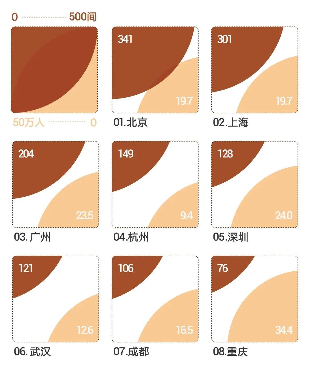 母婴室数据图