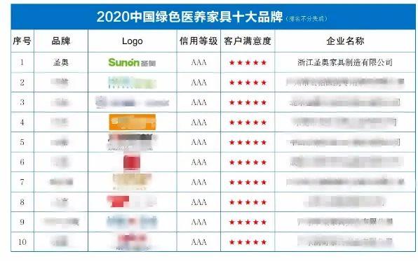 圣奥办公家具入选'2020年中国绿色医养家具十大品牌'